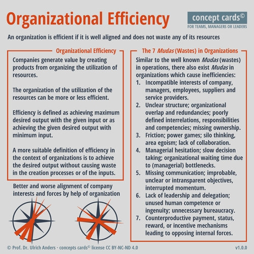 Prof Dr Ulrich Anders concept card Organizational Efficiency v1 0 0